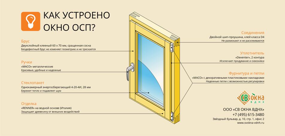 Что такое окно ОСП?